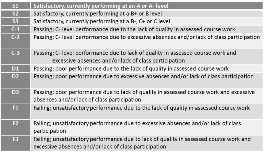 Mid-Semester Assessment Scale